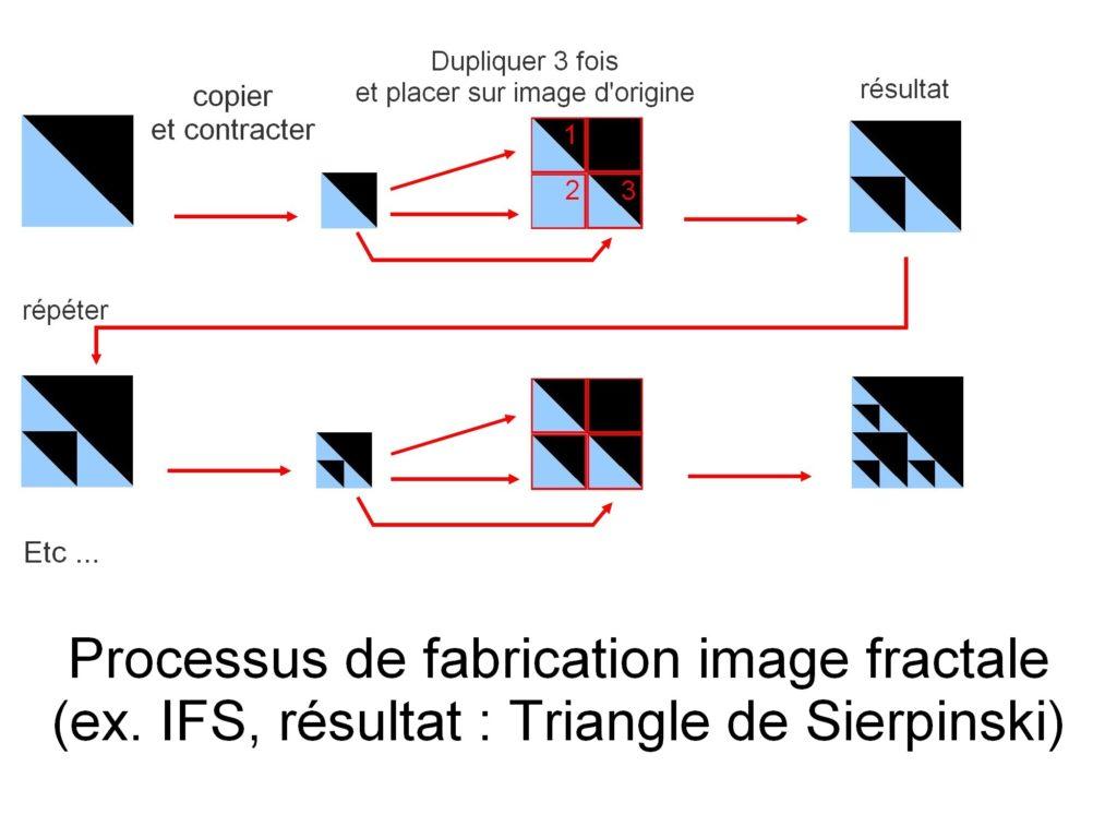 fractal process - IFS Sierpinski
