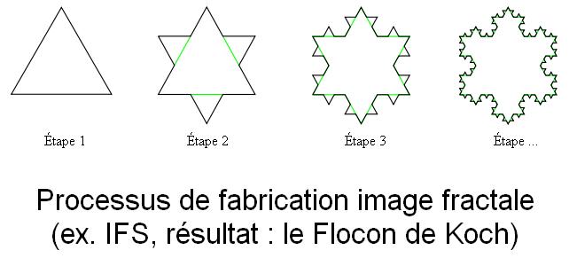fractal process - IFS Koch