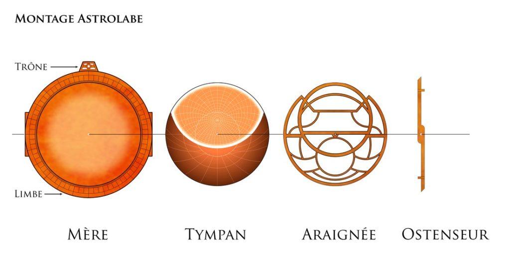 Astrolabe-shema-montage-senarius
