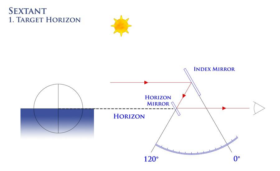 e-sextant-shema1-senarius