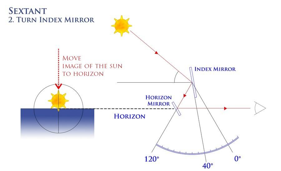 e-sextant-shema2-senarius