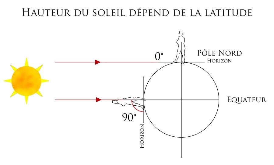 latitude-senarius