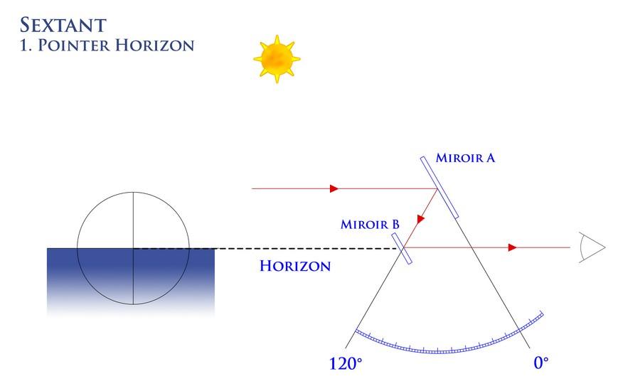 sextant-shema1-senarius
