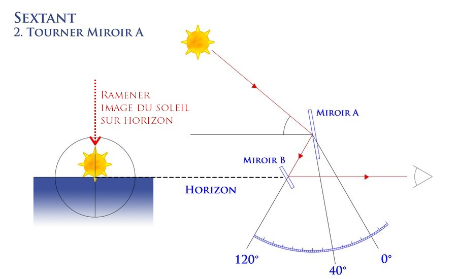 sextant-shema2-senarius