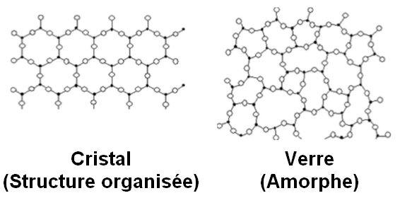différences cristal - verre